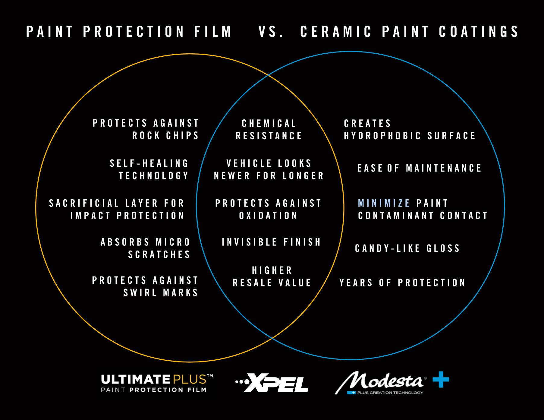 VennDiagram protection vs coating